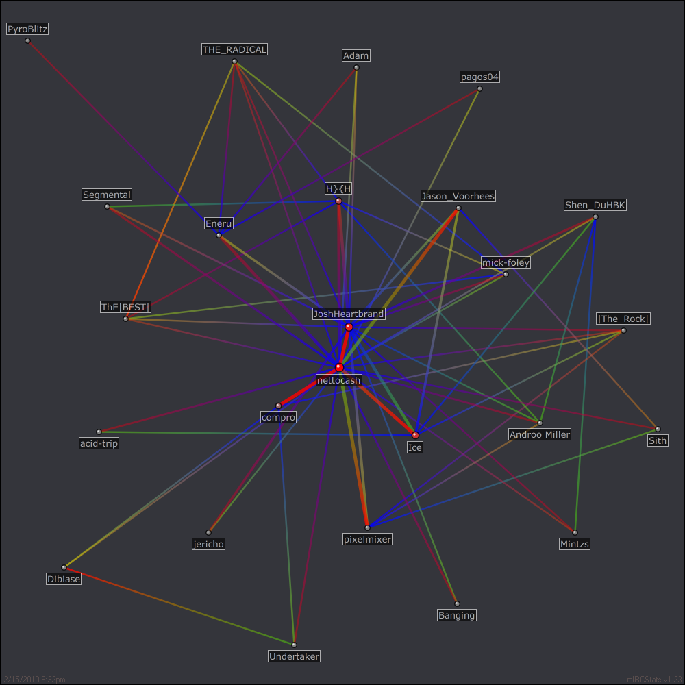 #IWWF relation map generated by mIRCStats v1.23